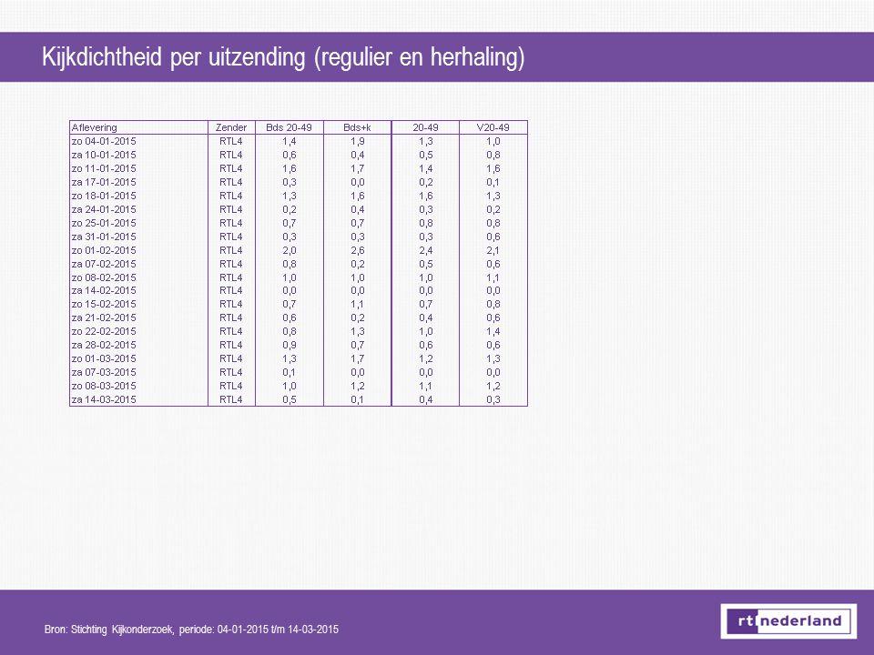 Kijkdichtheid per uitzending (regulier en herhaling) Bron: Stichting Kijkonderzoek, periode: 04-01-2015 t/m 14-03-2015