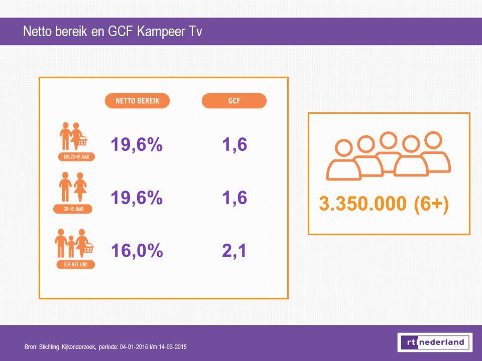 Netto bereik en GCF Kampeer Tv 3.350.000 (6+) Bron: Stichting Kijkonderzoek, periode: 04-01-2015 t/m 14-03-2015 19,6% 16,0% 1,6 2,1