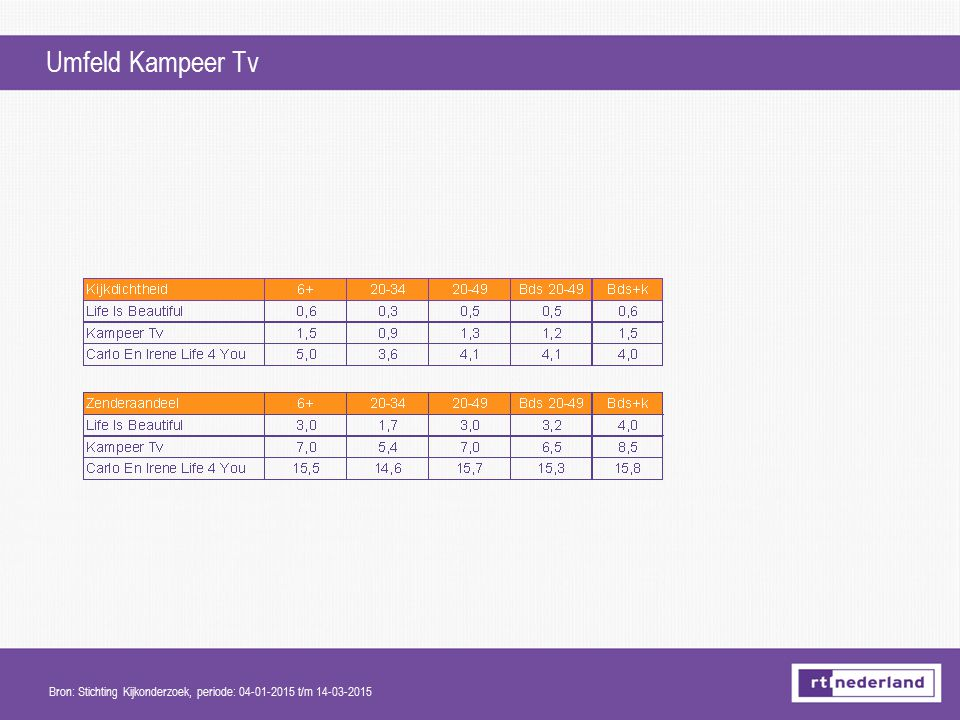 Umfeld Kampeer Tv Bron: Stichting Kijkonderzoek, periode: 04-01-2015 t/m 14-03-2015