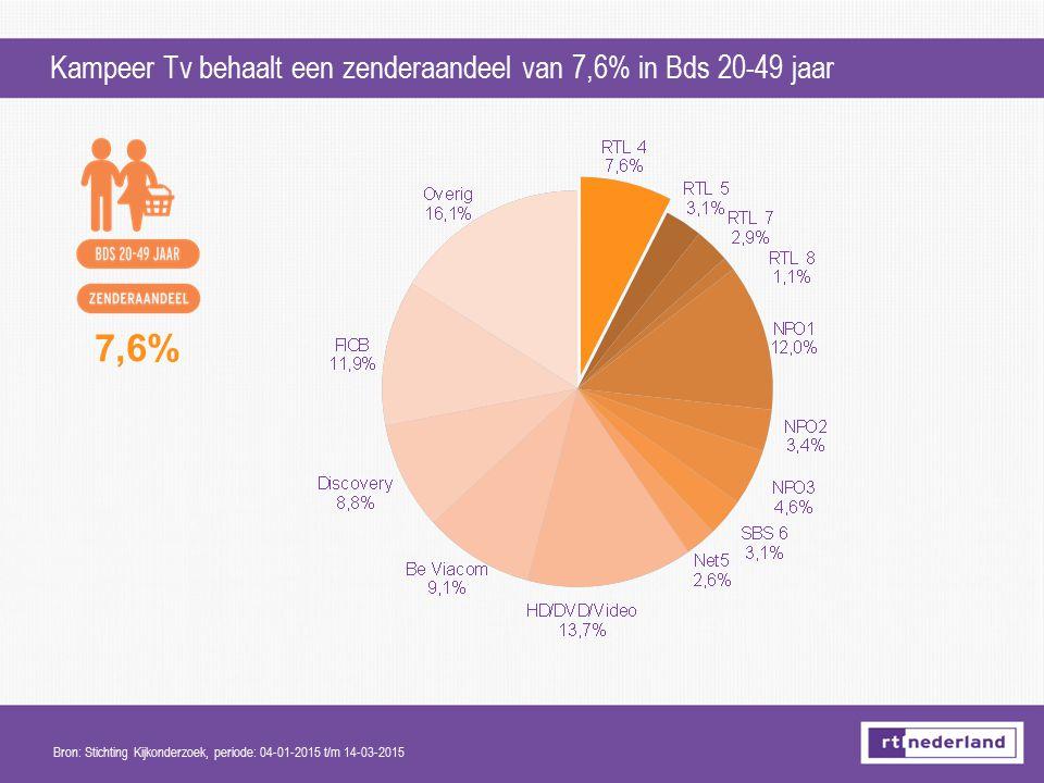 Kampeer Tv behaalt een zenderaandeel van 7,6% in Bds 20-49 jaar Bron: Stichting Kijkonderzoek, periode: 04-01-2015 t/m 14-03-2015 7,6%