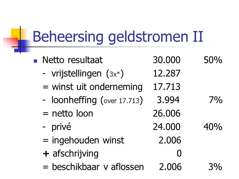 Beheersing geldstromen II Netto resultaat30.000 50% - vrijstellingen ( 3x* ) 12.287 = winst uit onderneming17.713 - loonheffing ( over 17.713 ) 3.994