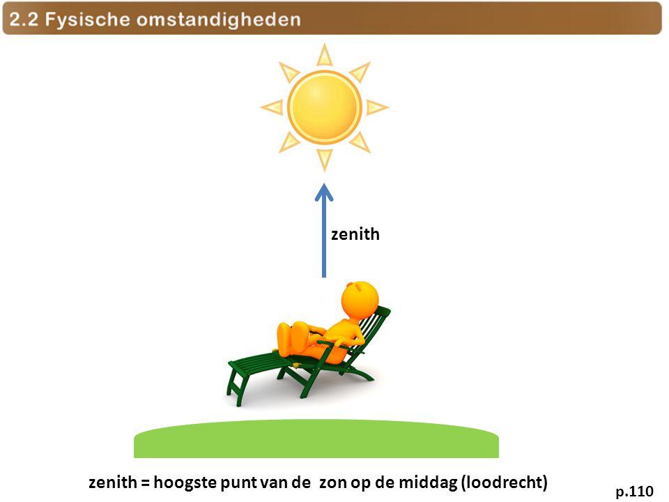zenith zenith = hoogste punt van de zon op de middag (loodrecht) p.110