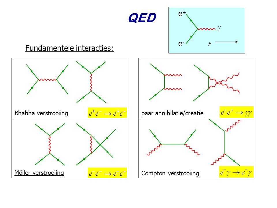 Najaar 2008Jo van den Brand2 QED Fundamentele interacties: e+e+ e-e-  t Bhabha verstrooiingpaar annihilatie/creatie Möller verstrooiing Compton verst