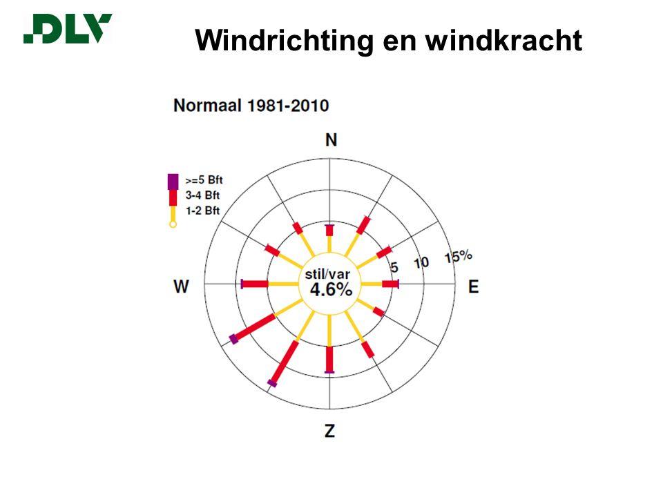 Voordelen windenergie (t.o.v.