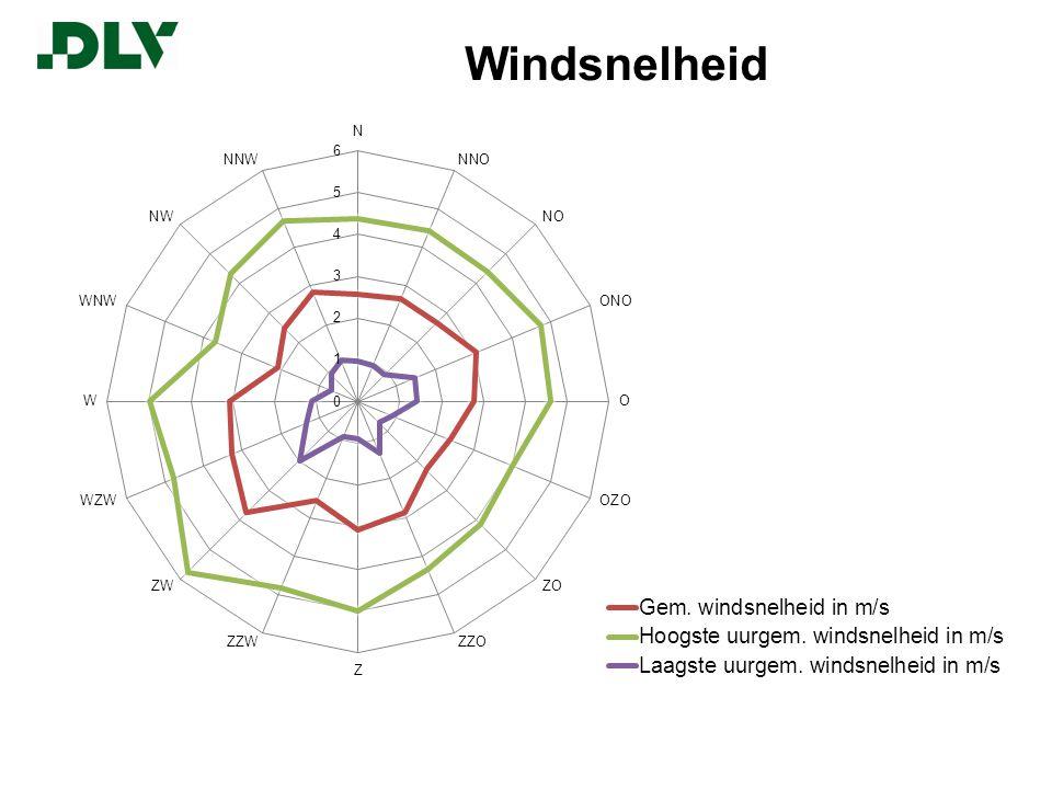 Windsnelheid v.s. productie