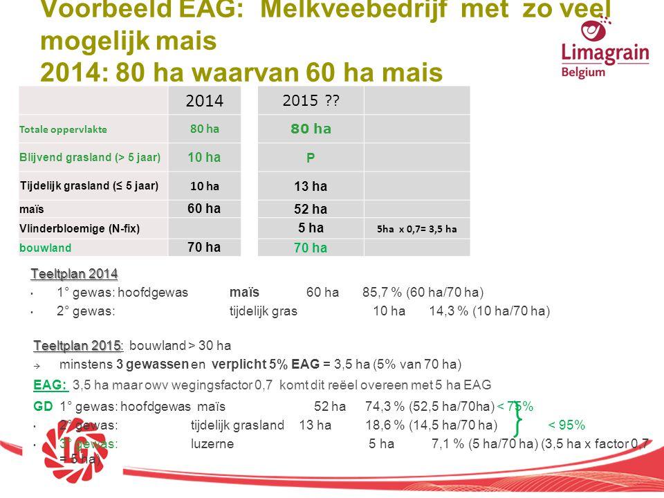 Voorbeeld EAG: Melkveebedrijf met zo veel mogelijk mais 2014: 80 ha waarvan 60 ha mais 2014 2015 ?? Totale oppervlakte 80 ha Blijvend grasland (> 5 ja