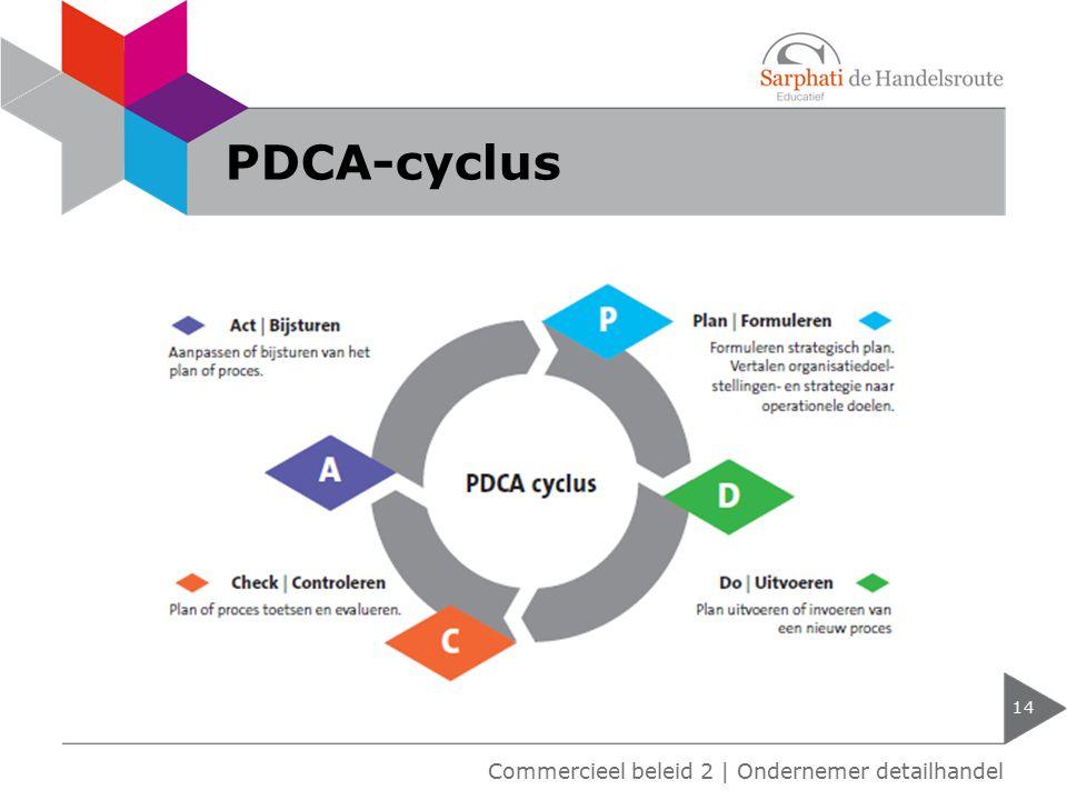 PDCA-cyclus 14 Commercieel beleid 2   Ondernemer detailhandel