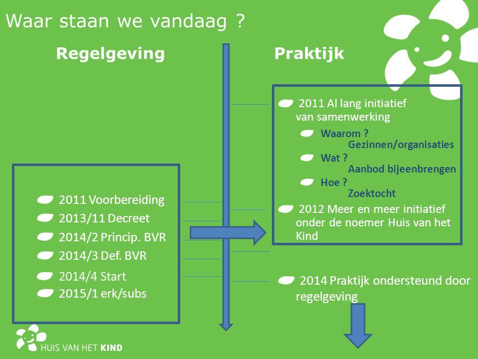 2011 Voorbereiding Waar staan we vandaag . PraktijkRegelgeving 2013/11 Decreet 2014/2 Princip.