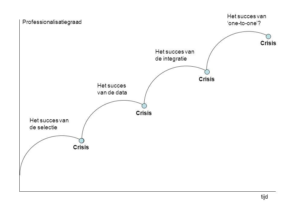 Het succes van de selectie Het succes van de data Het succes van de integratie Het succes van 'one-to-one'? Crisis tijd Professionalisatiegraad