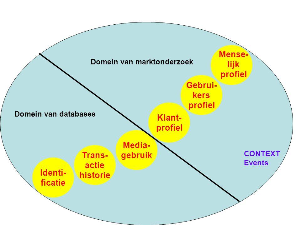 Identi- ficatie Trans- actie historie Media- gebruik Klant- profiel Gebrui- kers profiel Mense- lijk profiel Domein van databases Domein van marktonderzoek CONTEXT Events