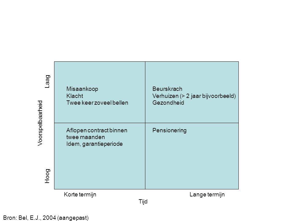 Korte termijn Lange termijn Tijd Bron: Bel, E.J., 2004 (aangepast) Voorspelbaarheid Hoog Laag Misaankoop Klacht Twee keer zoveel bellen Aflopen contra
