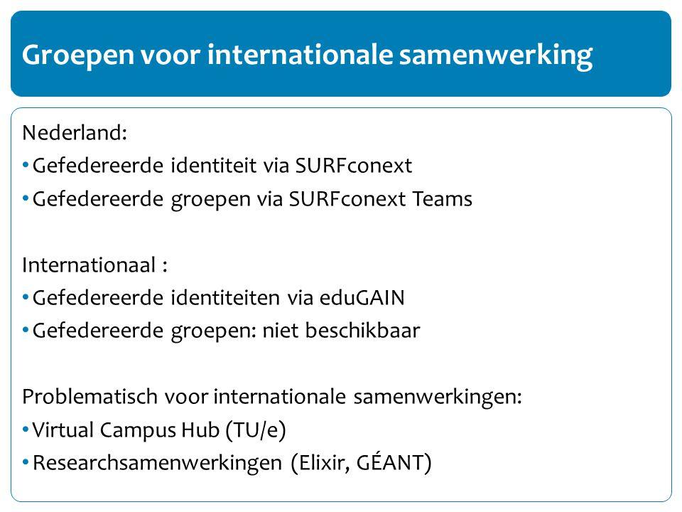 Nederland: Gefedereerde identiteit via SURFconext Gefedereerde groepen via SURFconext Teams Internationaal : Gefedereerde identiteiten via eduGAIN Gefedereerde groepen: niet beschikbaar Problematisch voor internationale samenwerkingen: Virtual Campus Hub (TU/e) Researchsamenwerkingen (Elixir, GÉANT) Groepen voor internationale samenwerking