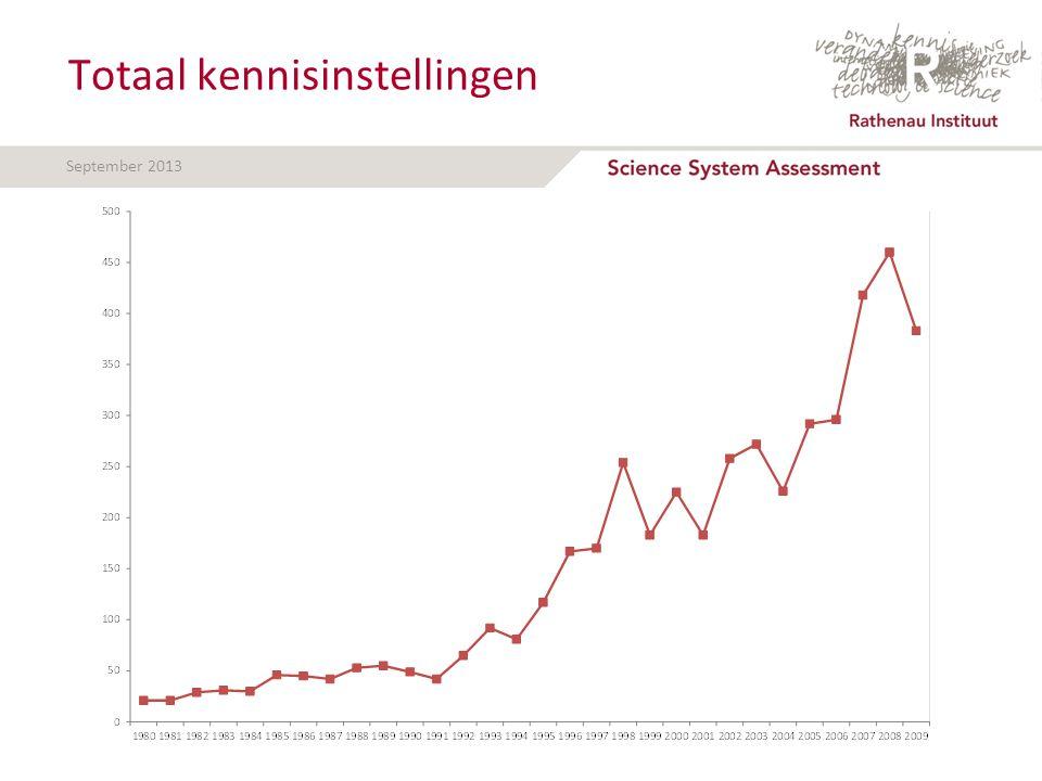 September 2013 Totaal kennisinstellingen