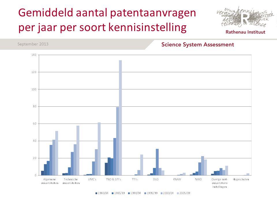 September 2013 Gemiddeld aantal patentaanvragen per jaar per soort kennisinstelling
