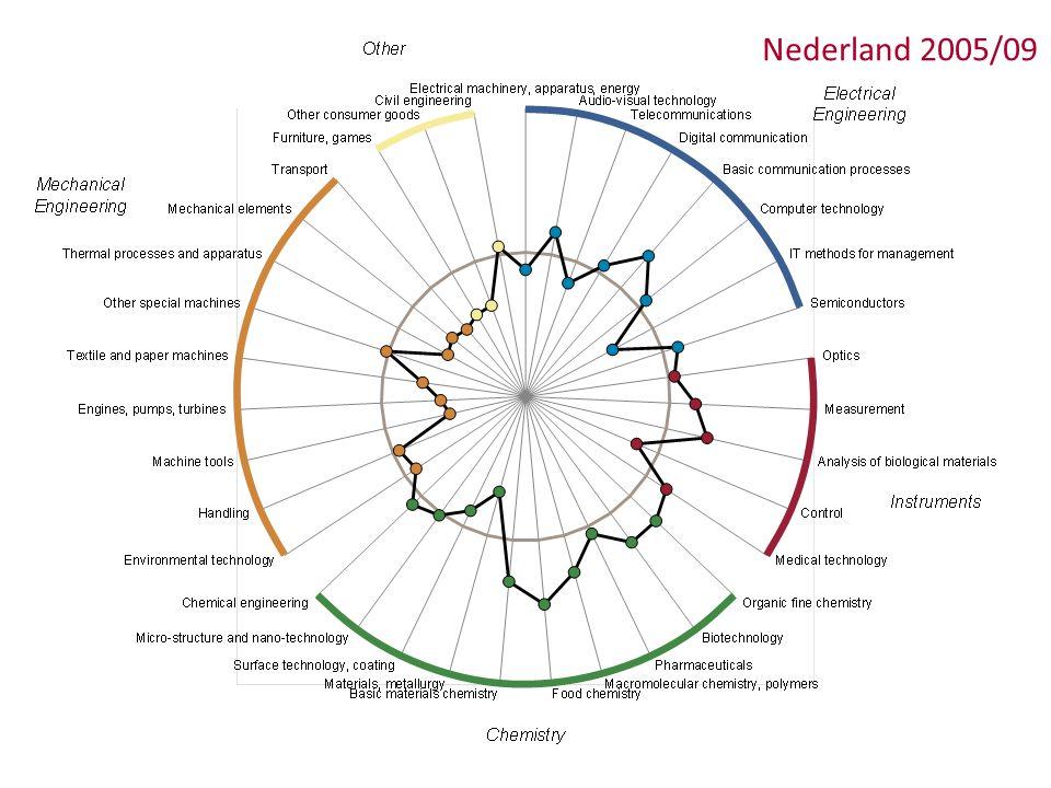 September 2013 Specialisatiepatronen Nederland 2005/09