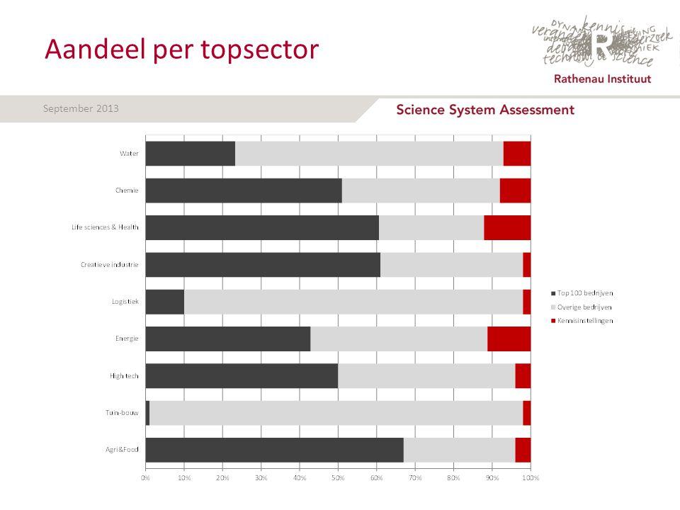 September 2013 Aandeel per topsector