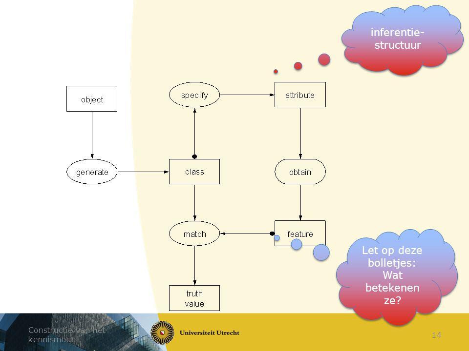 Constructie van het kennismodel 14 inferentie- structuur Let op deze bolletjes: Wat betekenen ze?