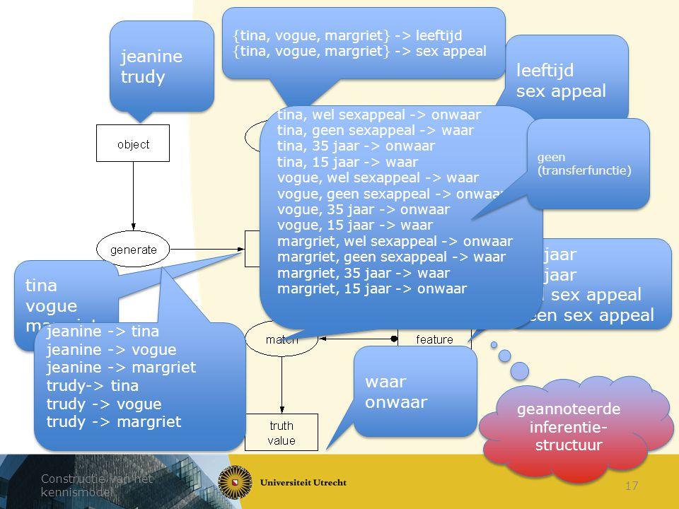 Constructie van het kennismodel 17 jeanine trudy jeanine trudy tina vogue margriet tina vogue margriet leeftijd sex appeal leeftijd sex appeal 35 jaar