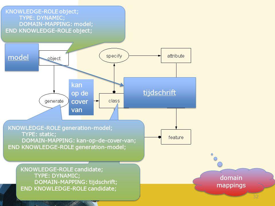 Constructie van het kennismodel 32 KNOWLEDGE-ROLE object; TYPE: DYNAMIC; DOMAIN-MAPPING: model; END KNOWLEDGE-ROLE object; KNOWLEDGE-ROLE object; TYPE