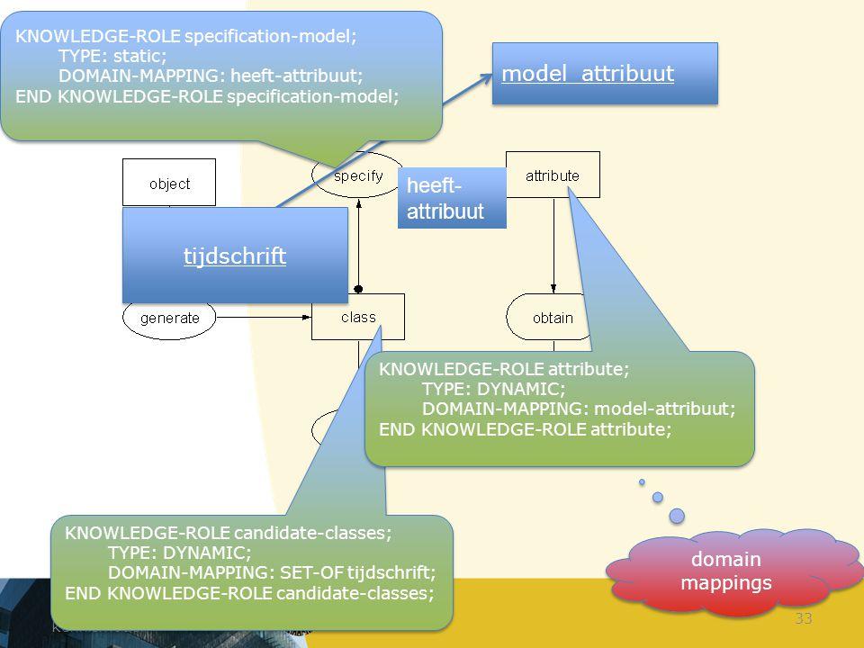 Constructie van het kennismodel 33 domain mappings heeft- attribuut tijdschrift model_attribuut KNOWLEDGE-ROLE candidate-classes; TYPE: DYNAMIC; DOMAI