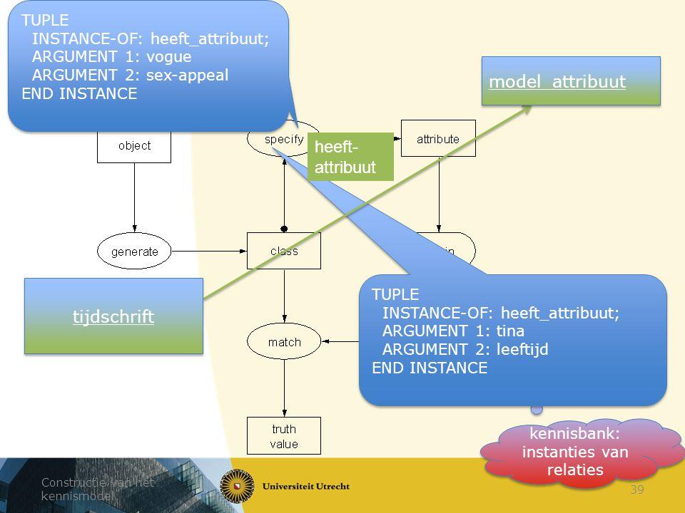 Constructie van het kennismodel 39 kennisbank: instanties van relaties TUPLE INSTANCE-OF: heeft_attribuut; ARGUMENT 1: vogue ARGUMENT 2: sex-appeal EN