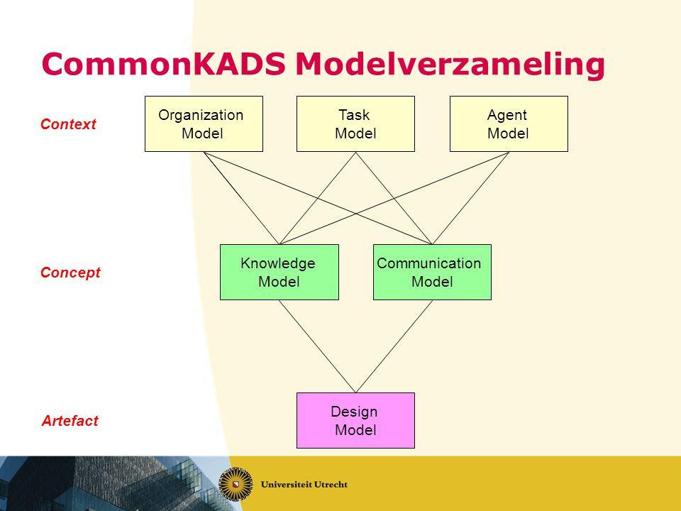 CommonKADS Modelverzameling Organization Model Task Model Agent Model Knowledge Model Communication Model Design Model Context Concept Artefact