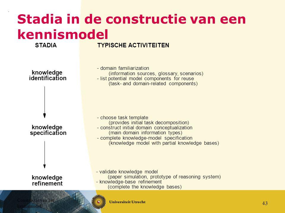 Constructie van het kennismodel 43 Stadia in de constructie van een kennismodel knowledge identification knowledge specification - choose task templat