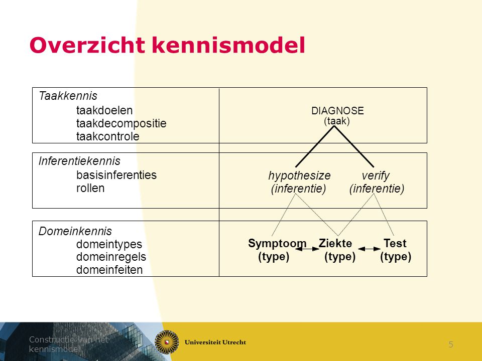 Constructie van het kennismodel 5 Overzicht kennismodel Ziekte (type) Symptoom (type) Test (type) hypothesize (inferentie) verify (inferentie) DIAGNOS