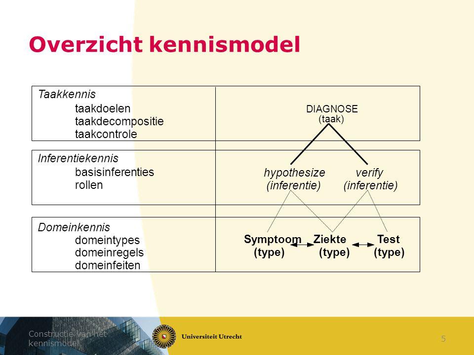 Basis van kennismodelleren 36 Kennisbank bevat instanties van kennistypes – regeltype instanties = regels structuur: – USES: from – EXPRESSIONS: