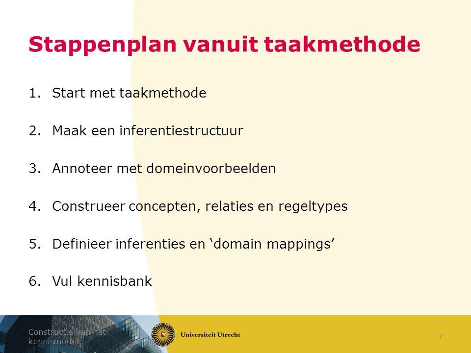 Stappenplan vanuit taakmethode 1.Start met taakmethode 2.Maak een inferentiestructuur 3.Annoteer met domeinvoorbeelden 4.Construeer concepten, relatie