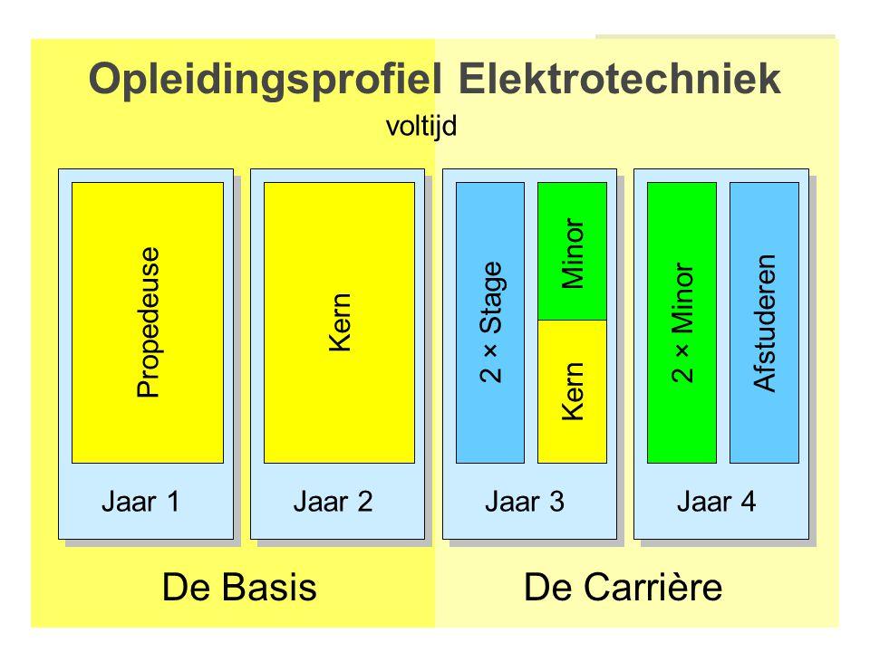 Jaar 1Jaar 2Jaar 3Jaar 4 Opleidingsprofiel Elektrotechniek De CarrièreDe Basis Afstuderen PropedeuseKern 2 × Stage2 × Minor voltijd Minor Kern