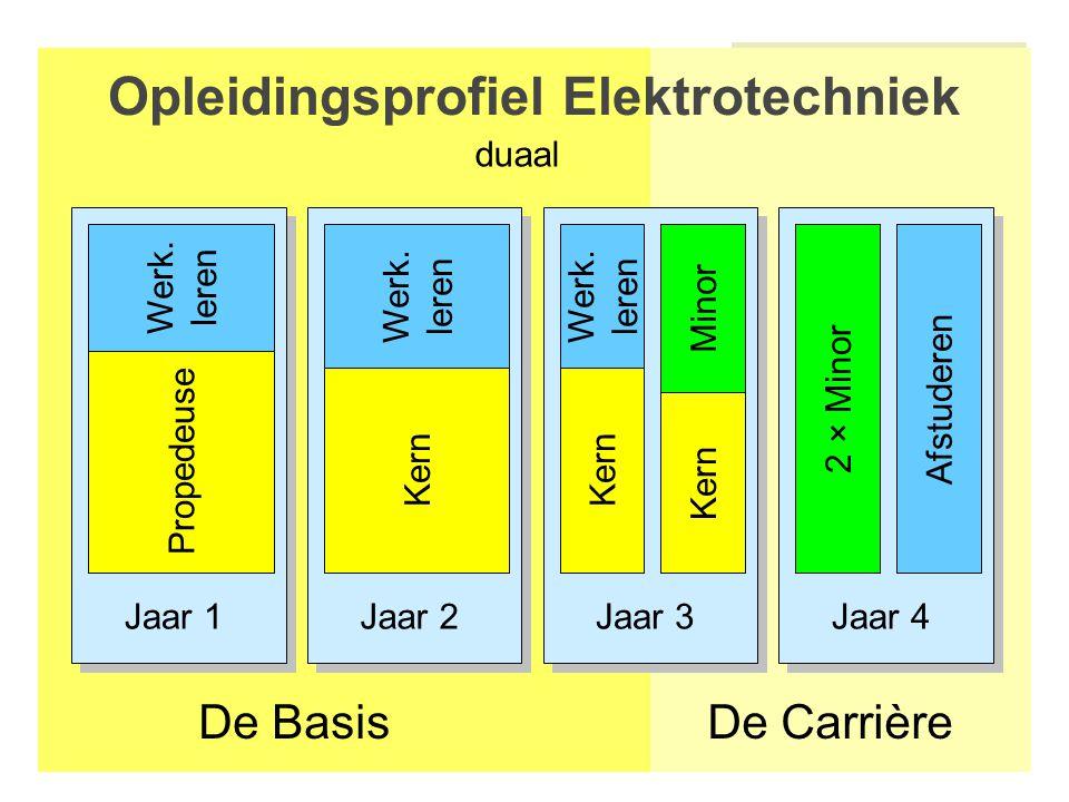Jaar 1Jaar 2Jaar 3Jaar 4 Opleidingsprofiel Elektrotechniek De CarrièreDe Basis Afstuderen PropedeuseKern 2 × Minor duaal Minor Kern Werk.