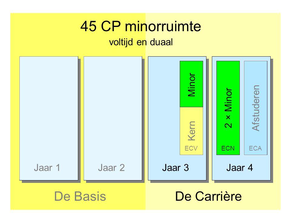 Jaar 1Jaar 2Jaar 3Jaar 4 45 CP minorruimte De CarrièreDe Basis Afstuderen2 × Minor ECNECA voltijd en duaal Minor Kern ECV