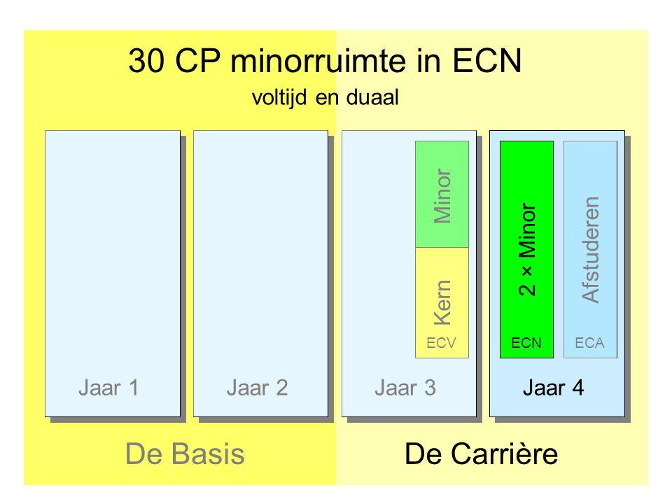 Jaar 1Jaar 2Jaar 3Jaar 4 30 CP minorruimte in ECN De CarrièreDe Basis Afstuderen2 × Minor ECNECA voltijd en duaal Minor Kern ECV