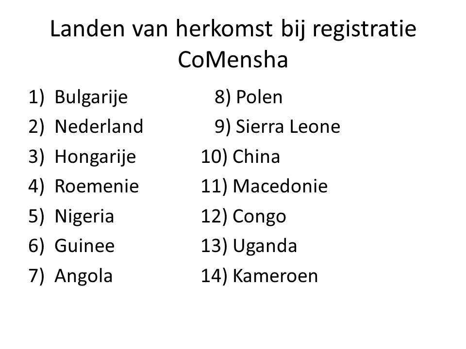 Landen van herkomst bij registratie CoMensha 1)Bulgarije8) Polen 2)Nederland9) Sierra Leone 3)Hongarije 10) China 4)Roemenie 11) Macedonie 5)Nigeria 1