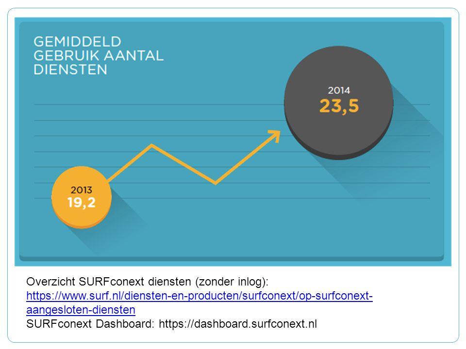 Overzicht SURFconext diensten (zonder inlog): https://www.surf.nl/diensten-en-producten/surfconext/op-surfconext- aangesloten-diensten https://www.sur