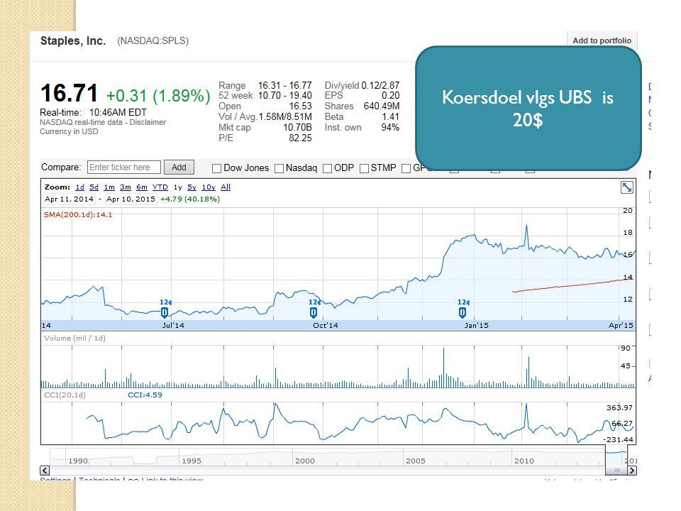 15/04/2015 24 Koersdoel vlgs UBS is 20$