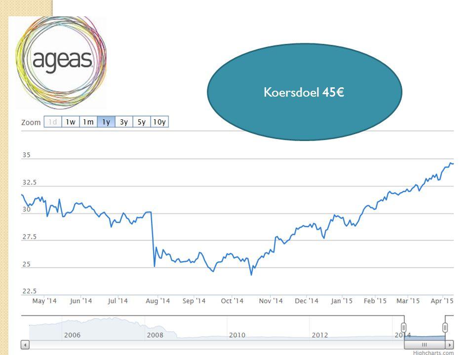 15/04/2015 27 Koersdoel 45€
