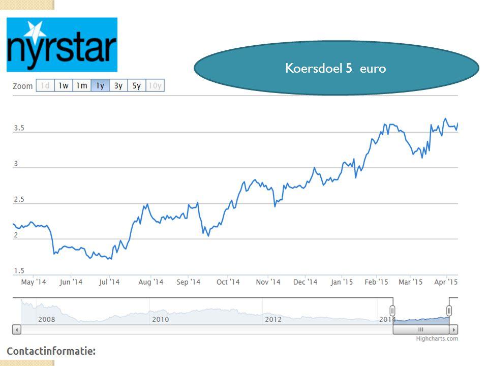 15/04/201528 Koersdoel 5 euro