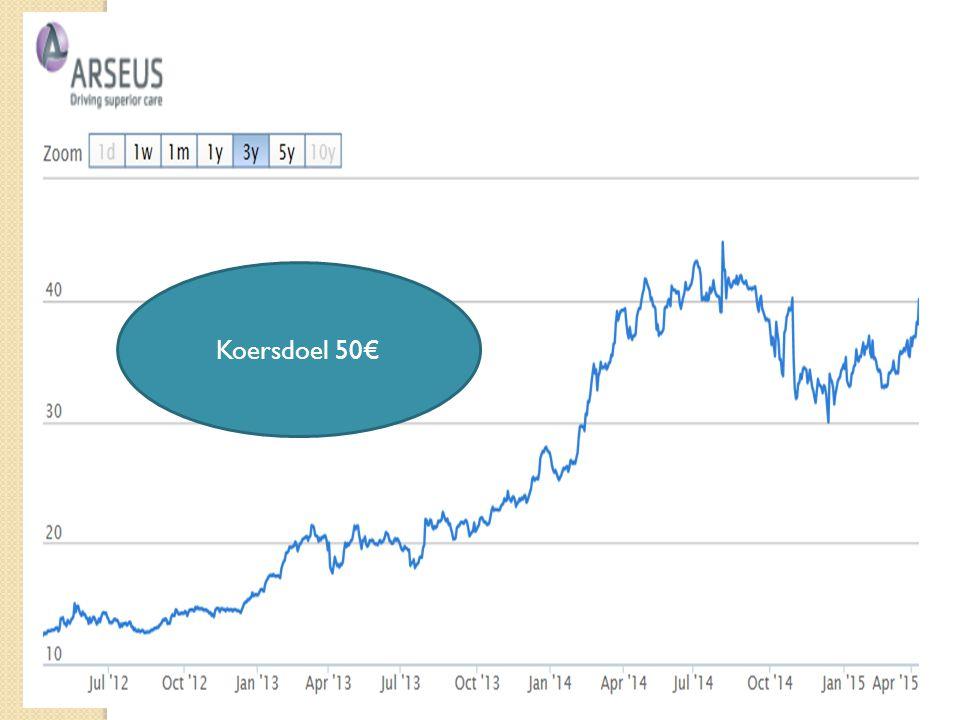 15/04/201530 Koersdoel 50€
