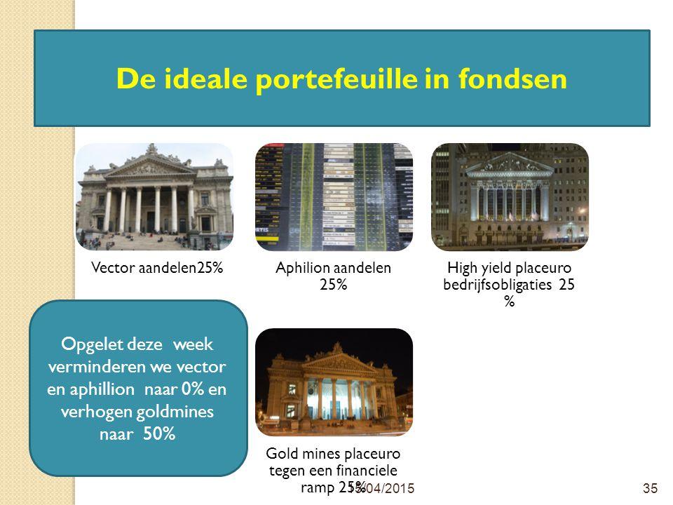 15/04/201535 De ideale portefeuille in fondsen Opgelet deze week verminderen we vector en aphillion naar 0% en verhogen goldmines naar 50%