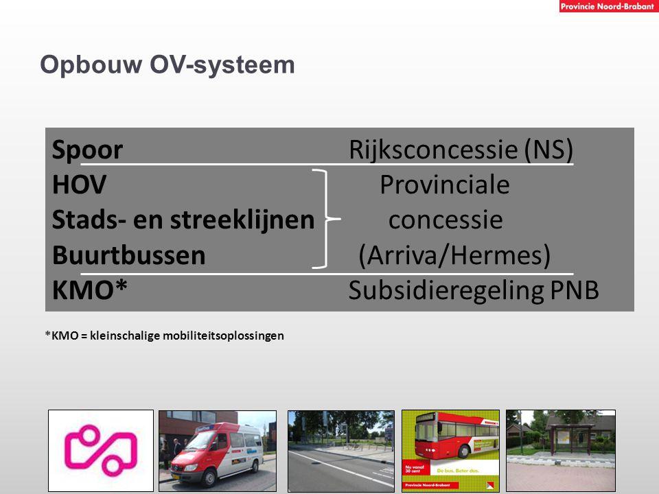 Spoor Rijksconcessie (NS) HOV Provinciale Stads- en streeklijnen concessie Buurtbussen (Arriva/Hermes) KMO* Subsidieregeling PNB *KMO = kleinschalige