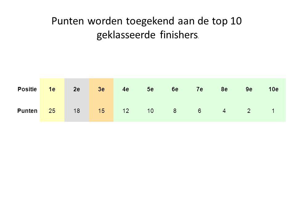 Positie 1e 2e 3e 4e 5e 6e 7e 8e 9e 10e Punten251815121086421 Punten worden toegekend aan de top 10 geklasseerde finishers.