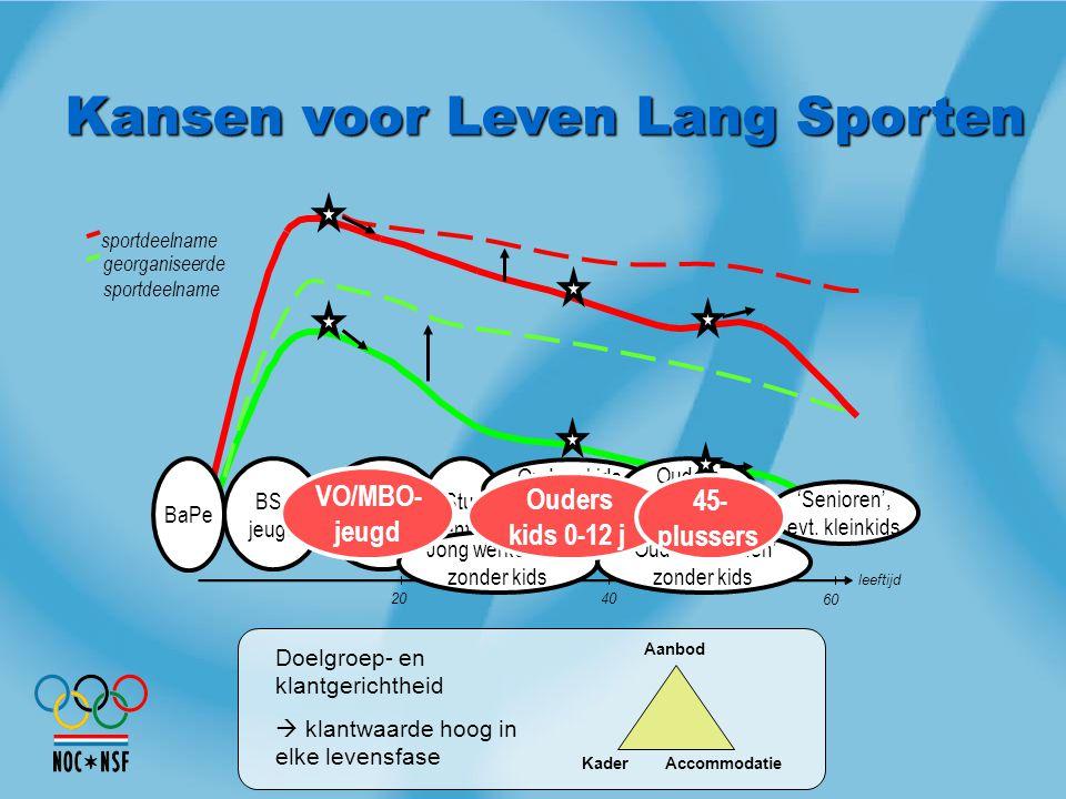 Sportdeelname Zuid-Holland