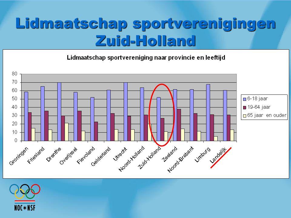 Lidmaatschap sportverenigingen Zuid-Holland