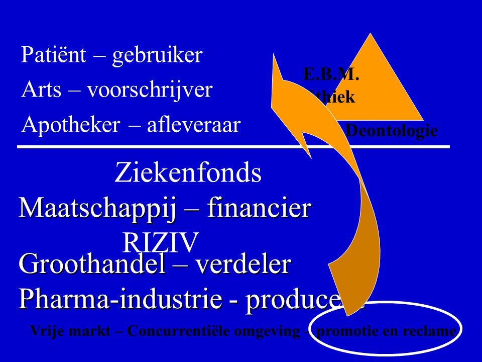 Patiënt – gebruiker Arts – voorschrijver Apotheker – afleveraar Ziekenfonds Maatschappij – financier Maatschappij – financier RIZIV Groothandel – verdeler Pharma-industrie - producent E.B.M.