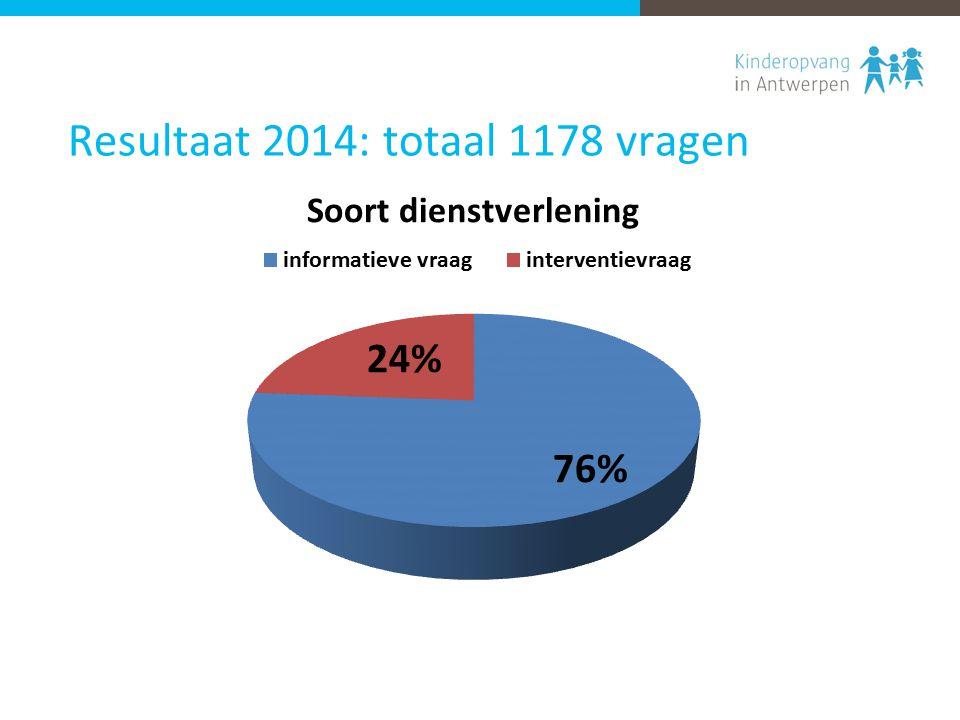 Resultaat 2014: totaal 1178 vragen
