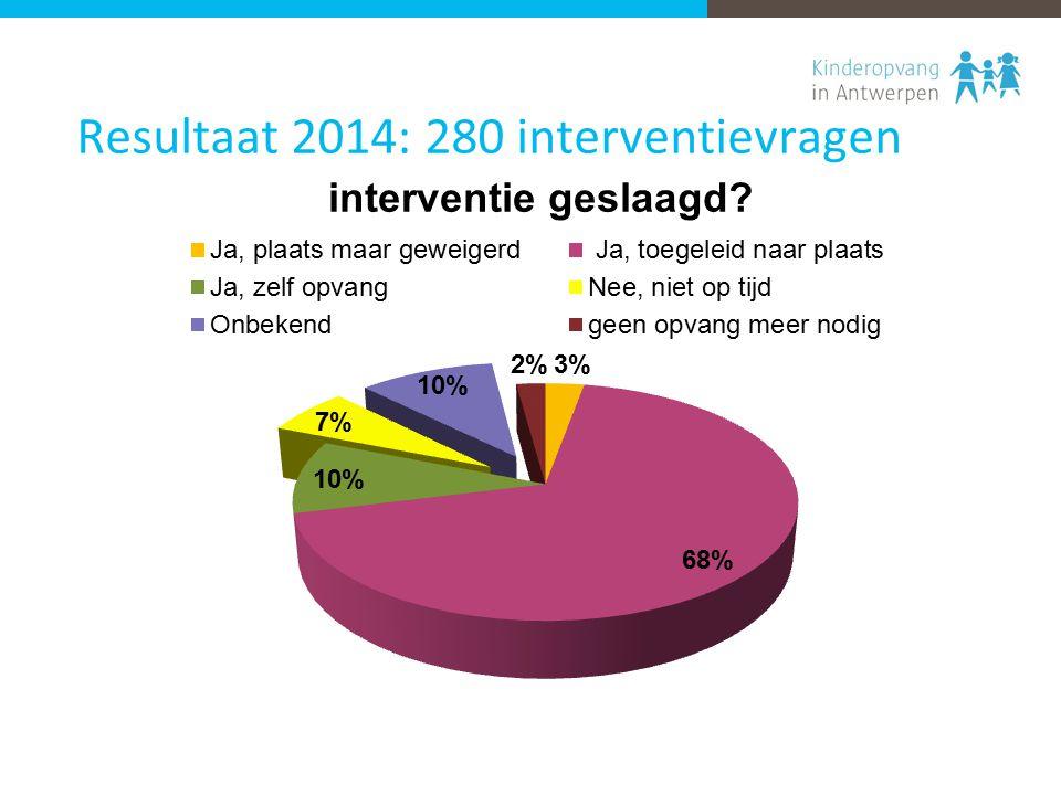 Resultaat 2014: 280 interventievragen