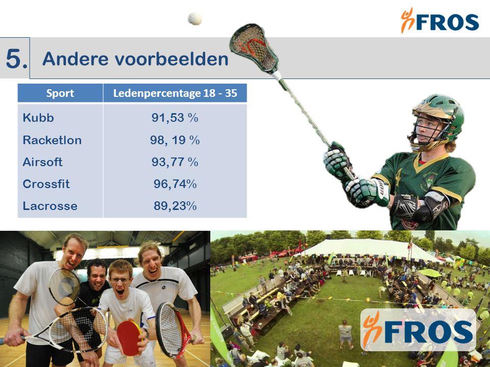 SportLedenpercentage 18 - 35 Kubb Racketlon Airsoft Crossfit Lacrosse 91,53 % 98, 19 % 93,77 % 96,74% 89,23% Andere voorbeelden 5.