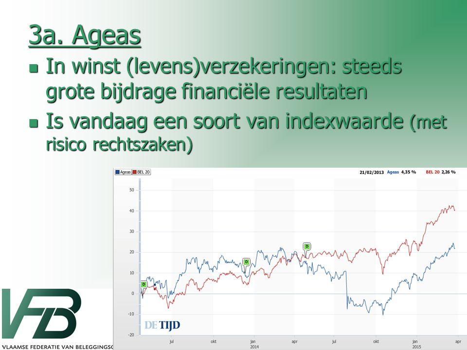 3a. Ageas In winst (levens)verzekeringen: steeds grote bijdrage financiële resultaten In winst (levens)verzekeringen: steeds grote bijdrage financiële